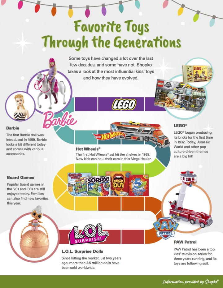 Favorite-Toys-Through-the-Generations Infographic